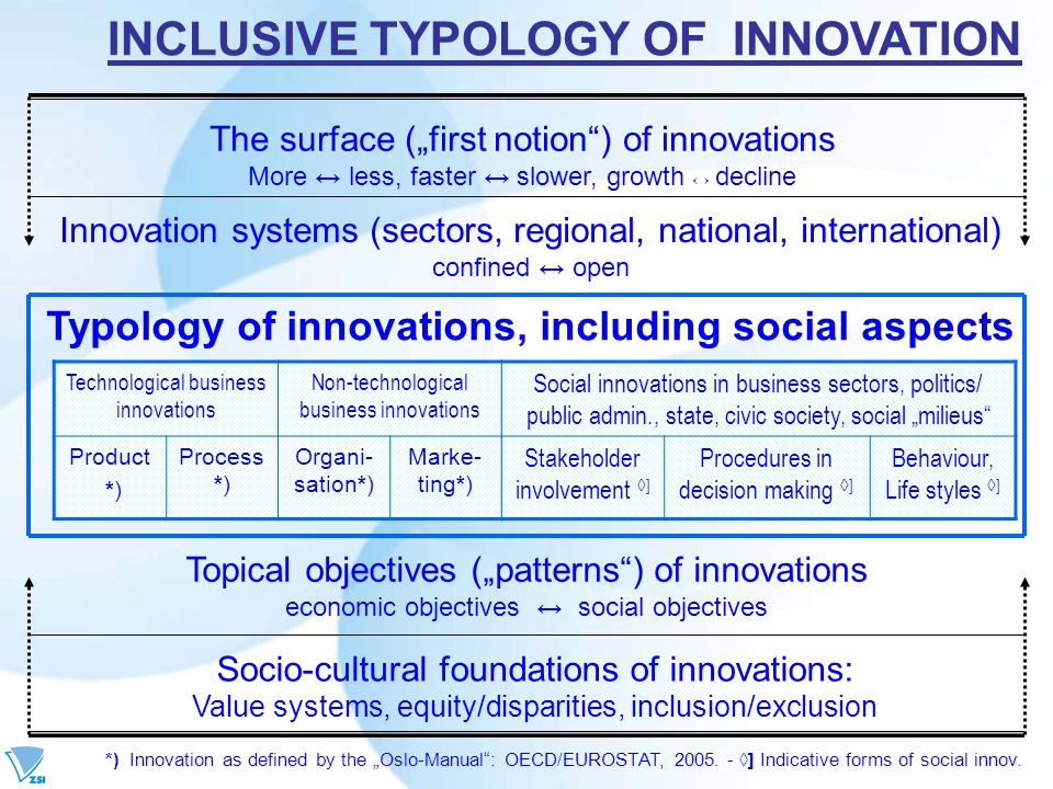 "Socio-cultural foundations of innovations: Value systems, equity/disparities, inclusion/exclusion Topical objectives (""patterns ) of innovations economic objectives ↔ social objectives The surface (""first notion ) of innovations More ↔ less, faster ↔ slower, growth ↔ decline Innovation systems (sectors, regional, national, international) confined ↔ open Technological business innovations Non-technological business innovations Product *) Process *) Organi- sation*) Marke- ting*) Typology of innovations, including social aspects Social innovations in business sectors, politics/ public admin., state, civic society, social ""milieus Stakeholder involvement ◊ ] Procedures in decision making ◊ ] Behaviour, Life styles ◊ ] *) Innovation as defined by the ""Oslo-Manual : OECD/EUROSTAT, 2005."