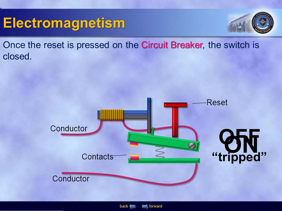 "ON Conductor OFF ""tripped"" Contacts Reset Circuit Breaker Once the reset is pressed on the Circuit Breaker, the switch is closed. Electromagnetism"