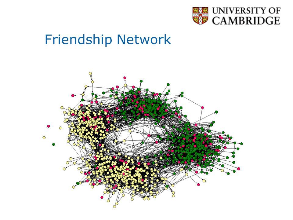 Scientific collaboration network