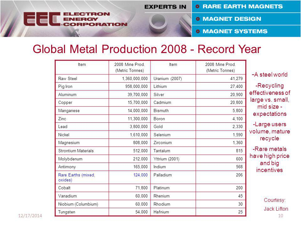 Item2008 Mine Prod. (Metric Tonnes) Item2008 Mine Prod.