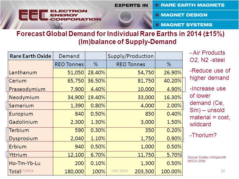Rare Earth OxideDemand Supply/Production REO Tonnes% % Lanthanum51,05028.40%54,75026.90% Cerium65,75036.50%81,75040.20% Praseodymium7,9004.40%10,0004.90% Neodymium34,90019.40%33,00016.30% Samarium1,3900.80%4,0002.00% Europium8400.50%8500.40% Gadolinium2,3001.30%3,0001.50% Terbium5900.30%3500.20% Dysprosium2,0401.10%1,7500.90% Erbium9400.50%1,0000.50% Yttrium12,1006.70%11,7505.70% Ho-Tm-Yb-Lu2000.10%1,3000.50% Total180,000100%203,500100.00% Forecast Global Demand for Individual Rare Earths in 2014 (±15%) (Im)balance of Supply-Demand 12/17/2014IVEC 201012 Source: Dudley J Kingsnorth IMOCA 2009 12/17/201412 - Air Products O2, N2 -steel -Reduce use of higher demand -Increase use of lower demand (Ce, Sm) – unsold material = cost, wildcard -Thorium