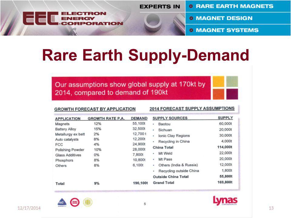 Rare Earth Supply-Demand Source: Industrial Minerals Company of Australia 12/17/201413