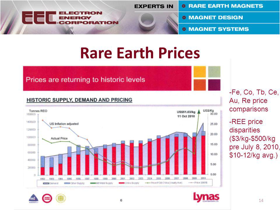 Rare Earth Prices 12/17/201414 -Fe, Co, Tb, Ce, Au, Re price comparisons -REE price disparities ($3/kg-$500/kg pre July 8, 2010, $10-12/kg avg.)