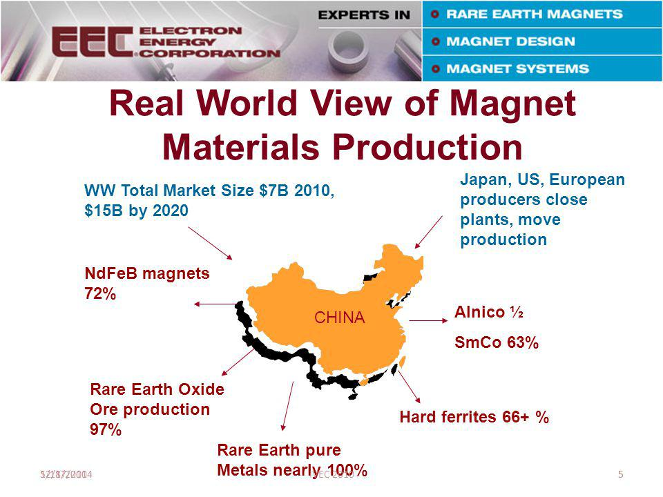 Typical Manufacturing Process for Sintered Rare Earth Magnets – Labor is predominant cost Magnetizing & Testing Induction Melting or co- reduction Ball milling or Jet milling To  m scales Sintering, Solution and Heat treatment ~ 200 - 500  m Crush into Pressing Grinding, lapping, honing, Or wire EDM Machining Raw Materials Sm, Co, Fe,Cu, Zr (SmCo) Nd, Pr, Dy, Fe, Co, B (NdFeB) Crushing