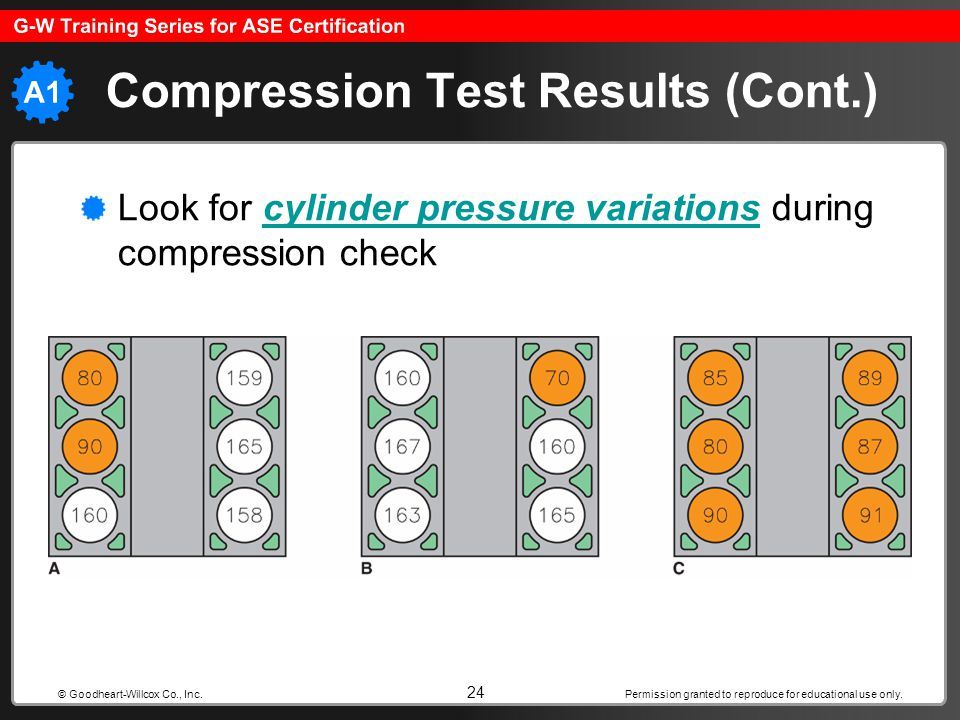 Permission granted to reproduce for educational use only. 24 © Goodheart-Willcox Co., Inc. Compression Test Results (Cont.) Look for cylinder pressure
