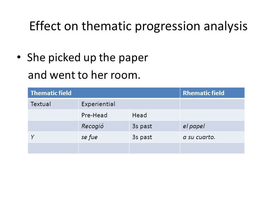 Effect on thematic progression analysis She picked up the paper and went to her room. Thematic fieldRhematic field TextualExperiential Pre-HeadHead Re