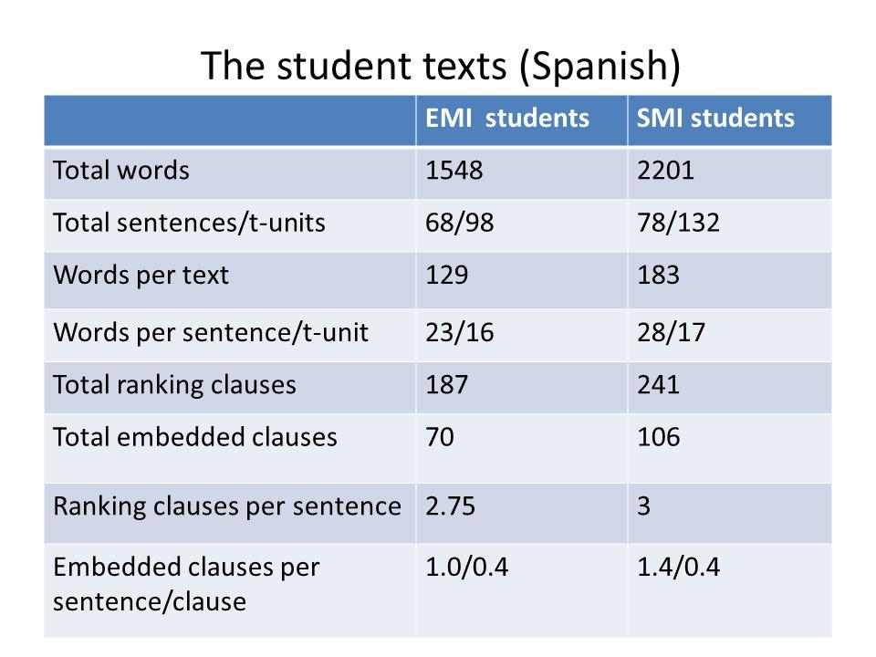 The student texts (Spanish) EMI studentsSMI students Total words15482201 Total sentences/t-units68/9878/132 Words per text129183 Words per sentence/t-