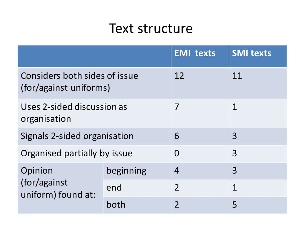 Text structure EMI textsSMI texts Considers both sides of issue (for/against uniforms) 1211 Uses 2-sided discussion as organisation 71 Signals 2-sided