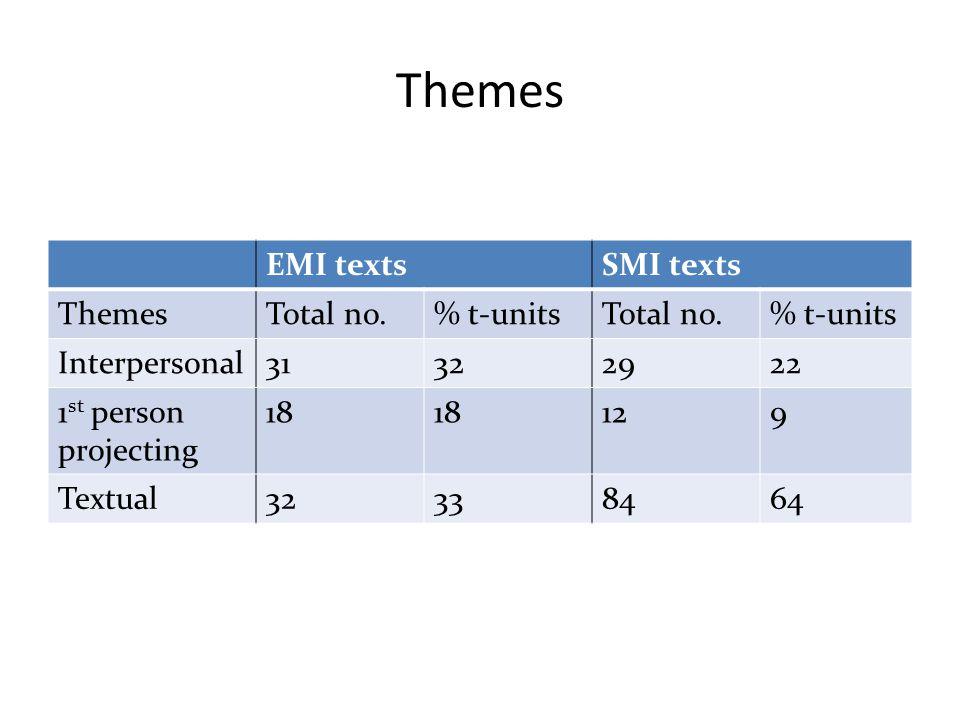 Themes EMI textsSMI texts ThemesTotal no.% t-unitsTotal no.% t-units Interpersonal31322922 1 st person projecting 18 129 Textual32338464