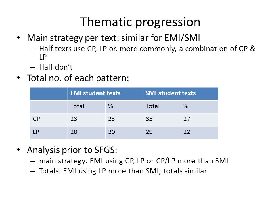 Thematic progression Main strategy per text: similar for EMI/SMI – Half texts use CP, LP or, more commonly, a combination of CP & LP – Half don't Tota
