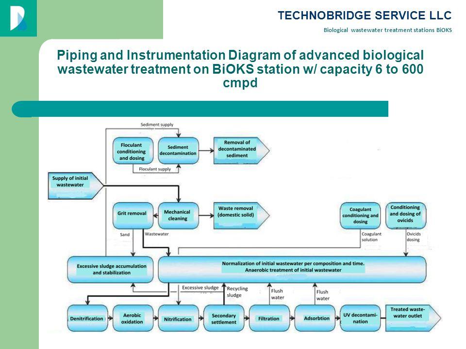 Quantitative indicators of wastewater after treatment at BiOKS stations IndicatorPost-treatment values Suspended solids, ppm+0.75 to background BOD full3,03,0 Ammonium salts nitrogen0.39 Phosphorus of phosphates0.20.2 Nitrogen of nitrates9.19.1 Nitrogen of nitrites0.02 Synthetic Surfactants0.50.5 Wastewater temperature, 0 С+13…+35 pH6.5…8.5 TECHNOBRIDGE SERVICE LLC Biological wastewater treatment stations BiOKS