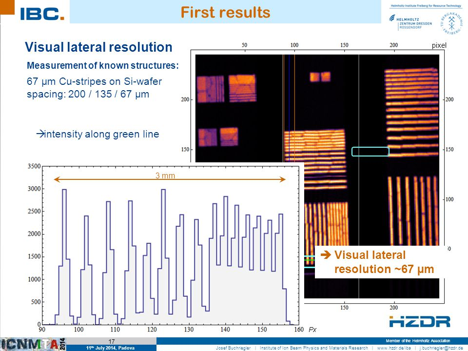11 th July 2014, Padova 17 Josef Buchriegler | Institute of Ion Beam Physics and Materials Research | www.hzdr.de/iba | j.buchriegler@hzdr.de Member of the Helmholtz Association First results Visual lateral resolution  Visual lateral resolution ~67 µm  intensity along green line Measurement of known structures: 67 µm Cu-stripes on Si-wafer spacing: 200 / 135 / 67 µm Px Cu-stripes (S08): 97 minutes @ ~500 nA  363×10 6 events pixel 3 mm