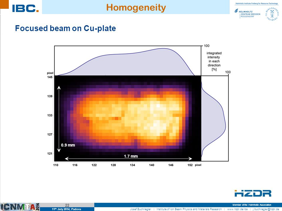 11 th July 2014, Padova 22 Josef Buchriegler | Institute of Ion Beam Physics and Materials Research | www.hzdr.de/iba | j.buchriegler@hzdr.de Member of the Helmholtz Association Homogeneity Focused beam on Cu-plate 0.9 mm 1.7 mm