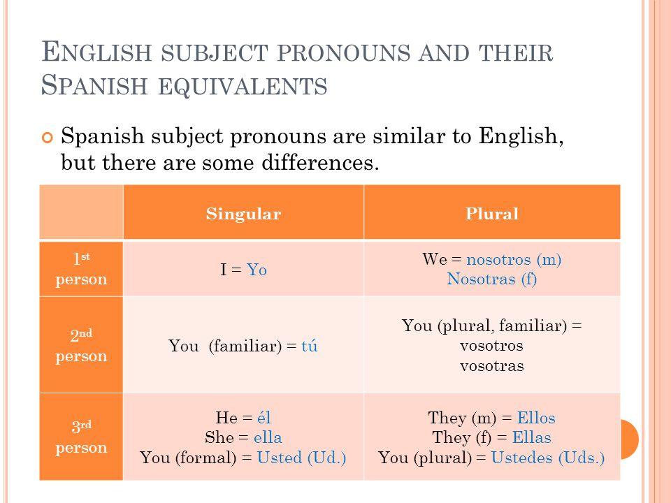 T HE FIRST PERSON SINGULAR PRONOUN YO Yo means I and is used in the same way as in English.