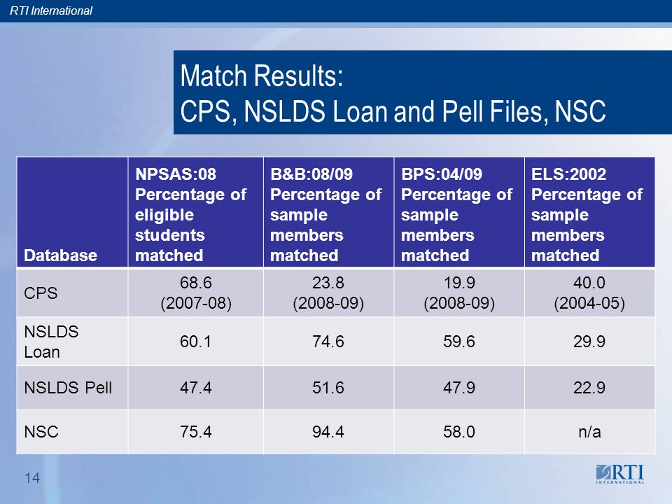 RTI International 14 Match Results: CPS, NSLDS Loan and Pell Files, NSC Database NPSAS:08 Percentage of eligible students matched B&B:08/09 Percentage of sample members matched BPS:04/09 Percentage of sample members matched ELS:2002 Percentage of sample members matched CPS 68.6 (2007-08) 23.8 (2008-09) 19.9 (2008-09) 40.0 (2004-05) NSLDS Loan 60.174.659.629.9 NSLDS Pell47.451.647.922.9 NSC75.494.458.0n/a