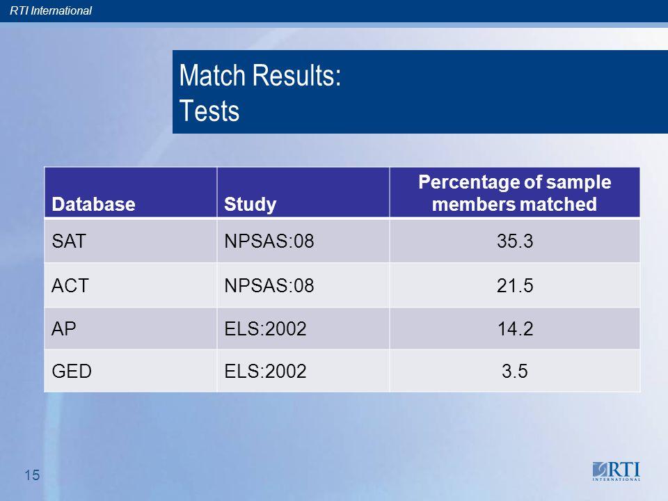 RTI International 15 Match Results: Tests DatabaseStudy Percentage of sample members matched SATNPSAS:0835.3 ACTNPSAS:0821.5 APELS:200214.2 GEDELS:200