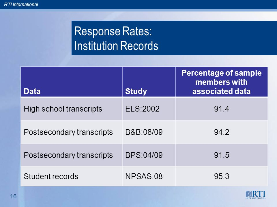 RTI International 16 Response Rates: Institution Records DataStudy Percentage of sample members with associated data High school transcriptsELS:200291.4 Postsecondary transcriptsB&B:08/0994.2 Postsecondary transcriptsBPS:04/0991.5 Student recordsNPSAS:0895.3