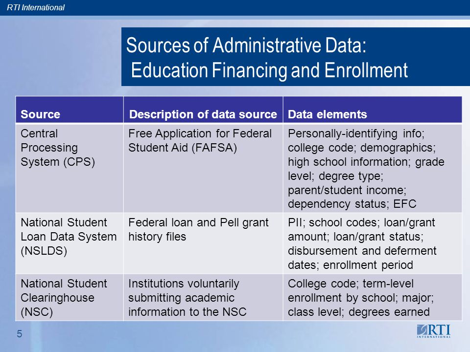 RTI International 5 Sources of Administrative Data: Education Financing and Enrollment SourceDescription of data sourceData elements Central Processing System (CPS) Free Application for Federal Student Aid (FAFSA) Personally-identifying info; college code; demographics; high school information; grade level; degree type; parent/student income; dependency status; EFC National Student Loan Data System (NSLDS) Federal loan and Pell grant history files PII; school codes; loan/grant amount; loan/grant status; disbursement and deferment dates; enrollment period National Student Clearinghouse (NSC) Institutions voluntarily submitting academic information to the NSC College code; term-level enrollment by school; major; class level; degrees earned
