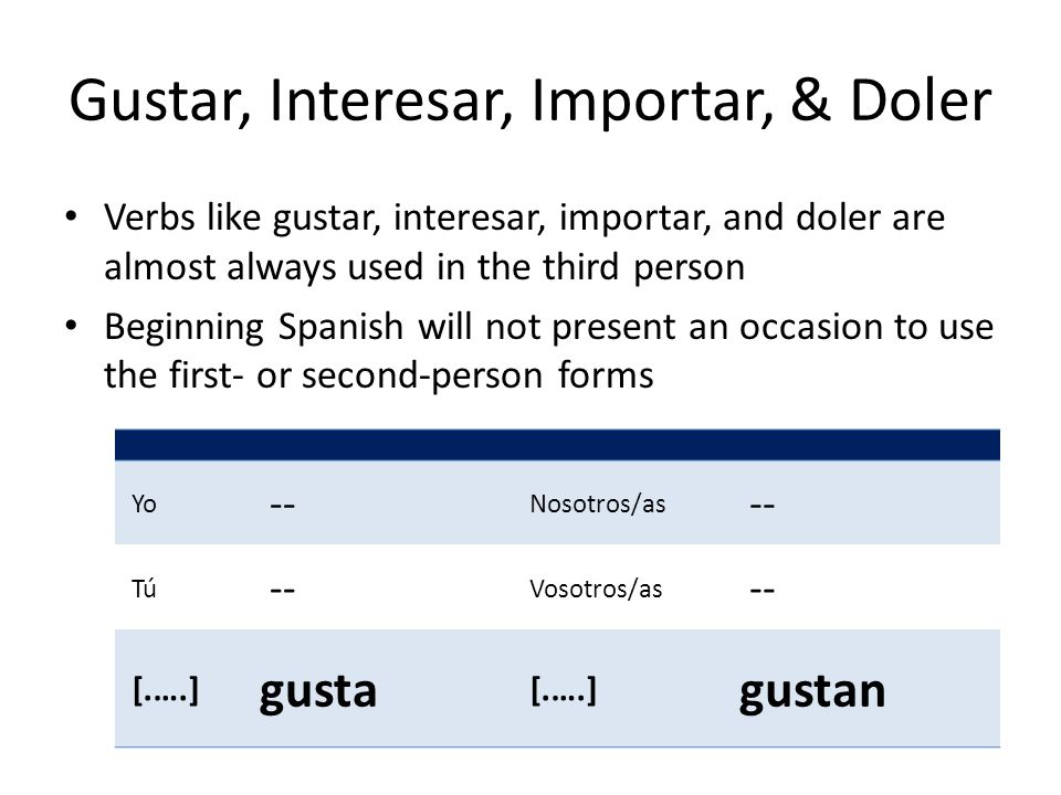 Gustar, Interesar, Importar, & Doler Verbs like gustar, interesar, importar, and doler are almost always used in the third person Beginning Spanish will not present an occasion to use the first- or second-person forms Yo -- Nosotros/as -- Tú -- Vosotros/as -- [.….] encanta [.….] encantan