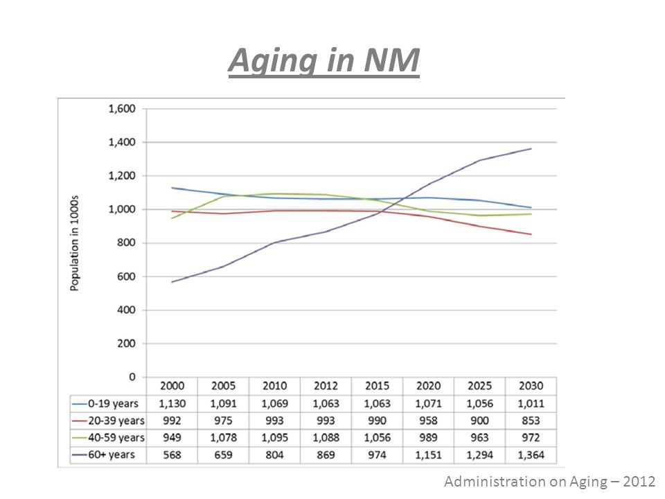 Administration on Aging – 2012 Aging in NM
