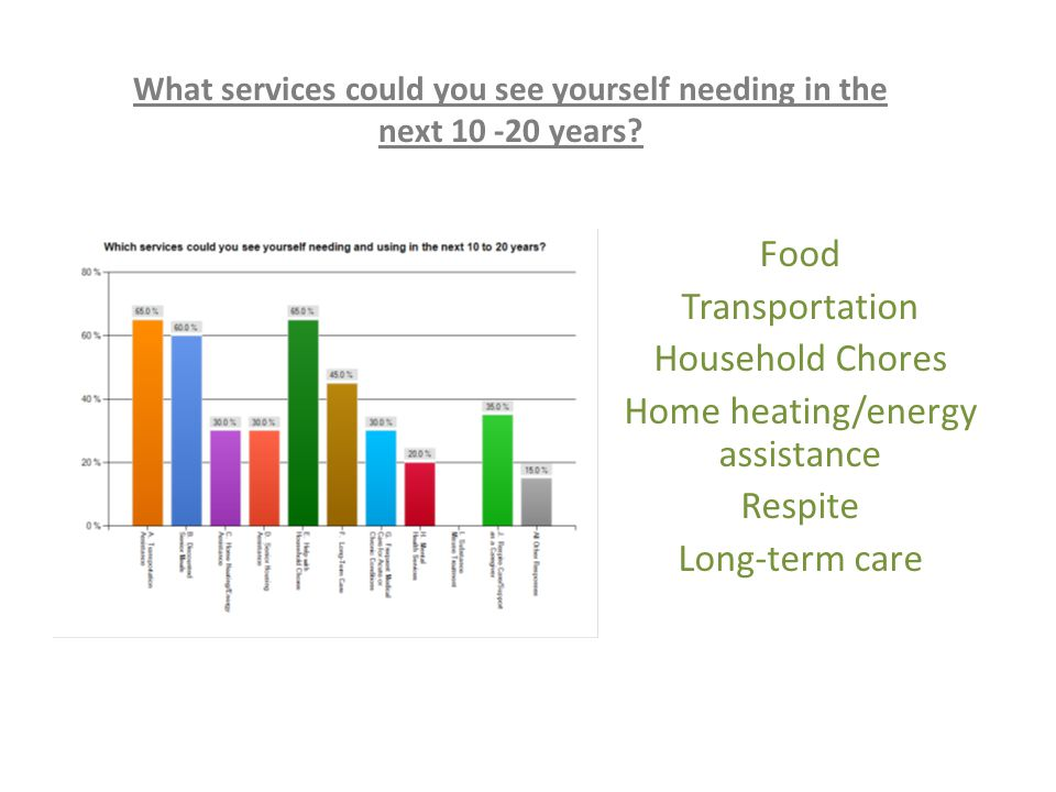 Food Transportation Household Chores Home heating/energy assistance Respite Long-term care What services could you see yourself needing in the next 10 -20 years?