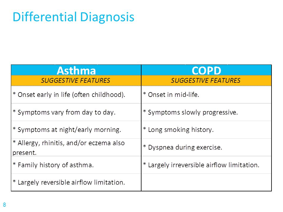 39 COPD Codes Note: chronic bronchitis involves a persistent cough with sputum production for at least 3 months in at least 2 consecutive years