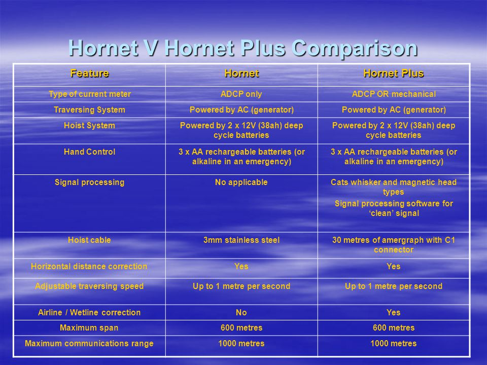 Hornet V Hornet Plus Comparison FeatureHornet Hornet Plus Type of current meterADCP onlyADCP OR mechanical Traversing SystemPowered by AC (generator) Hoist SystemPowered by 2 x 12V (38ah) deep cycle batteries Hand Control3 x AA rechargeable batteries (or alkaline in an emergency) Signal processingNo applicableCats whisker and magnetic head types Signal processing software for 'clean' signal Hoist cable3mm stainless steel30 metres of amergraph with C1 connector Horizontal distance correctionYes Adjustable traversing speedUp to 1 metre per second Airline / Wetline correctionNoYes Maximum span600 metres Maximum communications range1000 metres