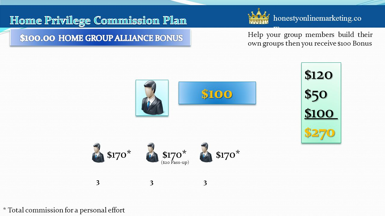 Help your group members build their own groups then you receive $100 Bonus $170* $100$100 $120$50$100$270$120$50$100$270 * Total commission for a personal effort 3 33 ($20 Pass-up) honestyonlinemarketing.co m