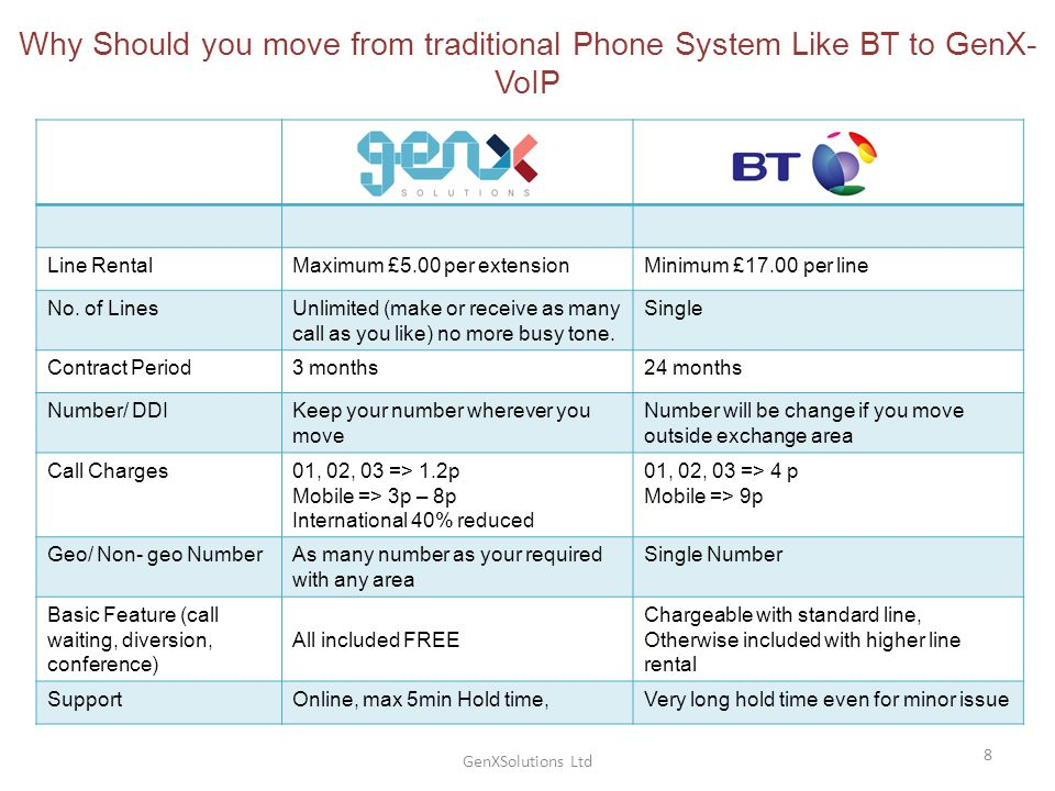 GenXSolutions Ltd 8 Why Should you move from traditional Phone System Like BT to GenX- VoIP Line RentalMaximum £5.00 per extensionMinimum £17.00 per line No.