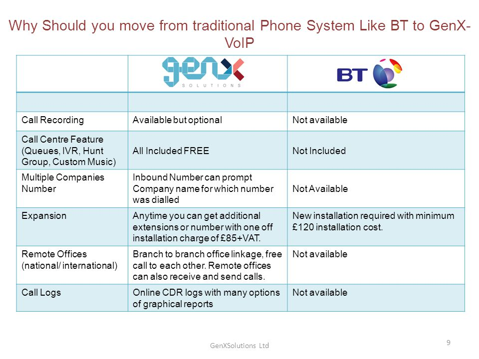 GenXSolutions Ltd 9 Why Should you move from traditional Phone System Like BT to GenX- VoIP Call RecordingAvailable but optionalNot available Call Centre Feature (Queues, IVR, Hunt Group, Custom Music) All Included FREENot Included Multiple Companies Number Inbound Number can prompt Company name for which number was dialled Not Available ExpansionAnytime you can get additional extensions or number with one off installation charge of £85+VAT.