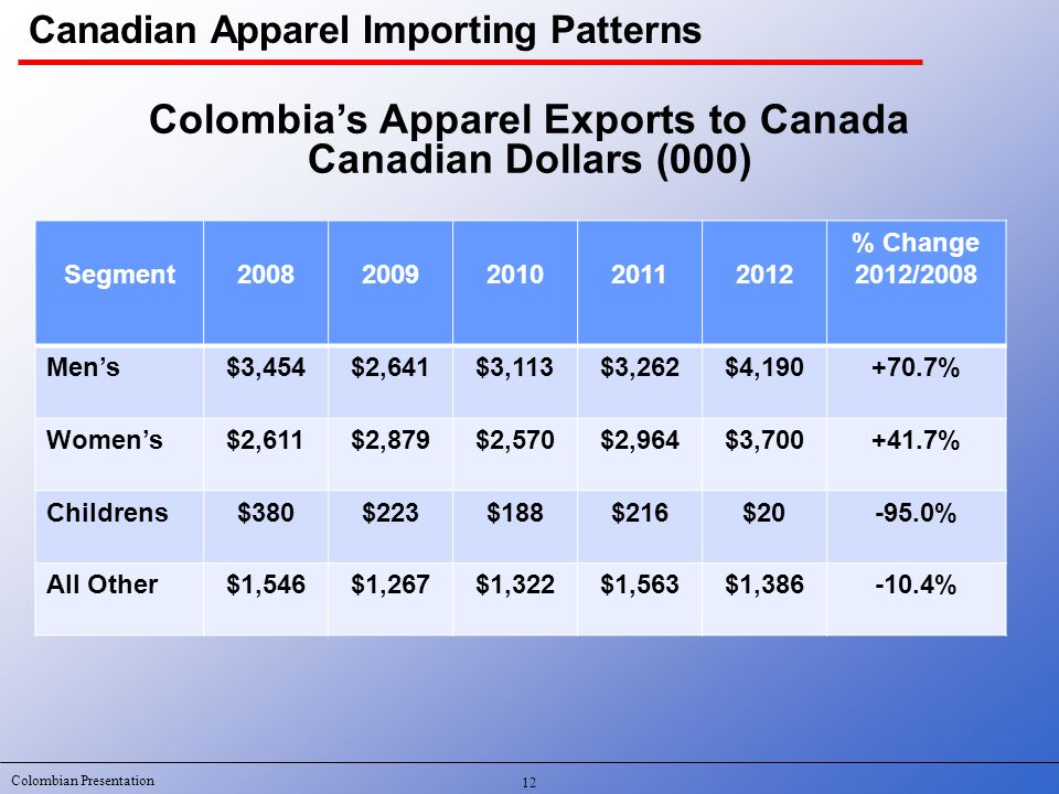 Colombian Presentation Canadian Apparel Importing Patterns Colombia's Apparel Exports to Canada Canadian Dollars (000) Segment20082009201020112012 % Change 2012/2008 Men's$3,454$2,641$3,113$3,262$4,190+70.7% Women's$2,611$2,879$2,570$2,964$3,700+41.7% Childrens$380$223$188$216$20-95.0% All Other$1,546$1,267$1,322$1,563$1,386-10.4% 12