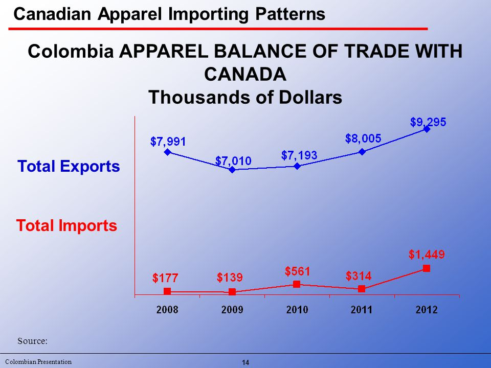 Colombian Presentation 14 Total Exports Total Imports Colombia APPAREL BALANCE OF TRADE WITH CANADA Thousands of Dollars Source: Canadian Apparel Importing Patterns
