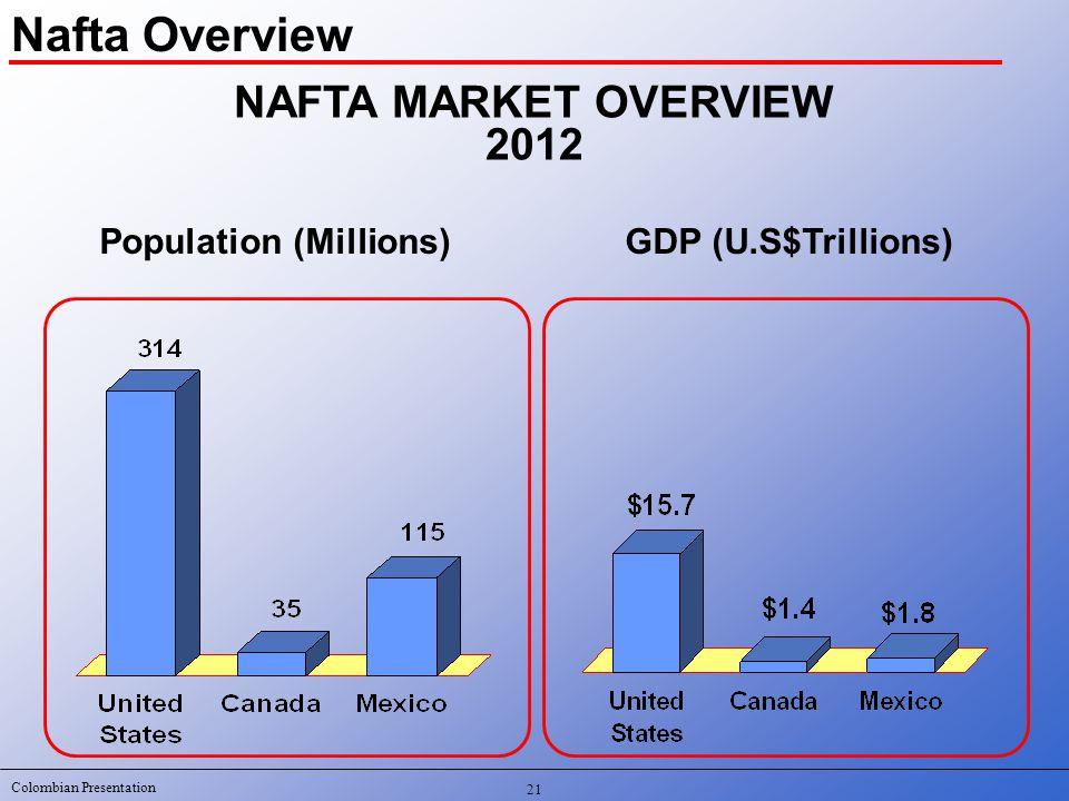 Colombian Presentation 21 NAFTA MARKET OVERVIEW 2012 Population (Millions)GDP (U.S$Trillions) Nafta Overview