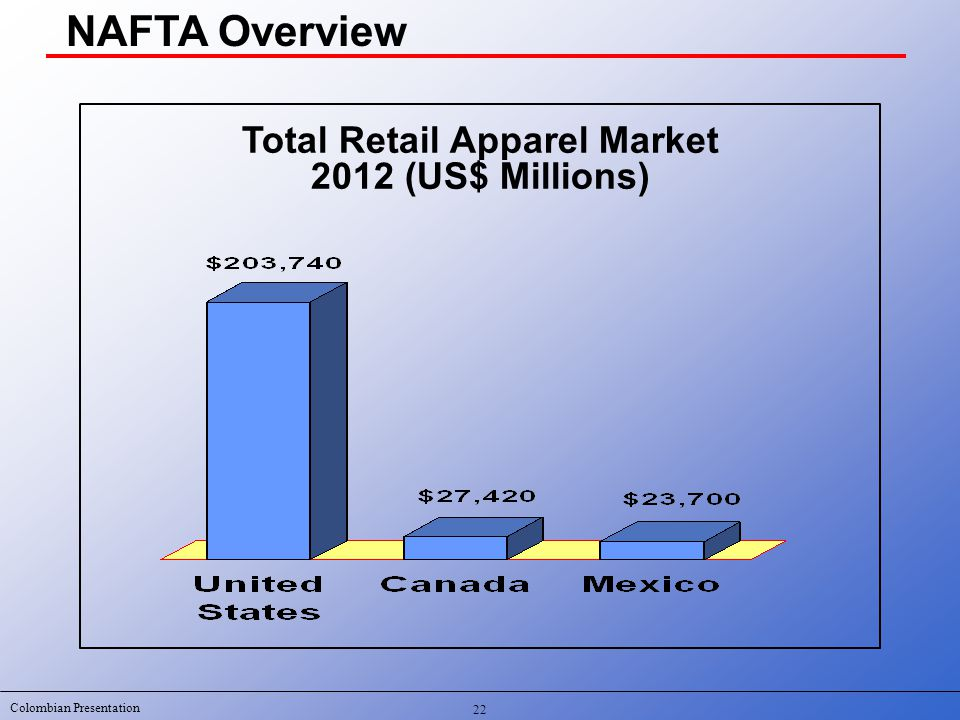 Colombian Presentation NAFTA Overview Total Retail Apparel Market 2012 (US$ Millions) 22