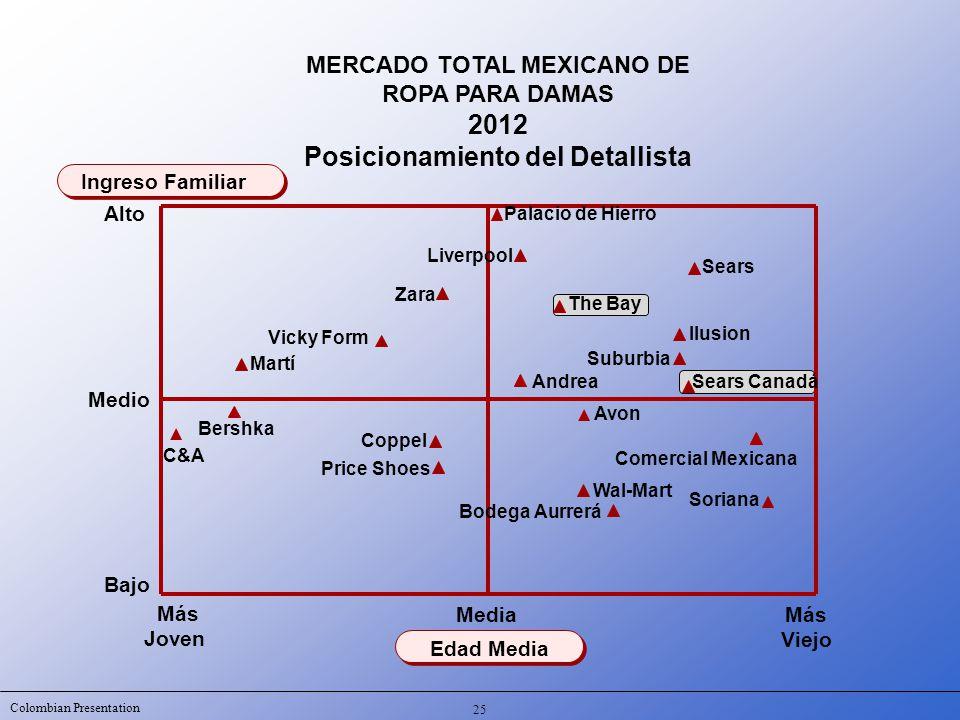 Colombian Presentation Más Joven Más Viejo Edad Media Ingreso Familiar MERCADO TOTAL MEXICANO DE ROPA PARA DAMAS 2012 Posicionamiento del Detallista B