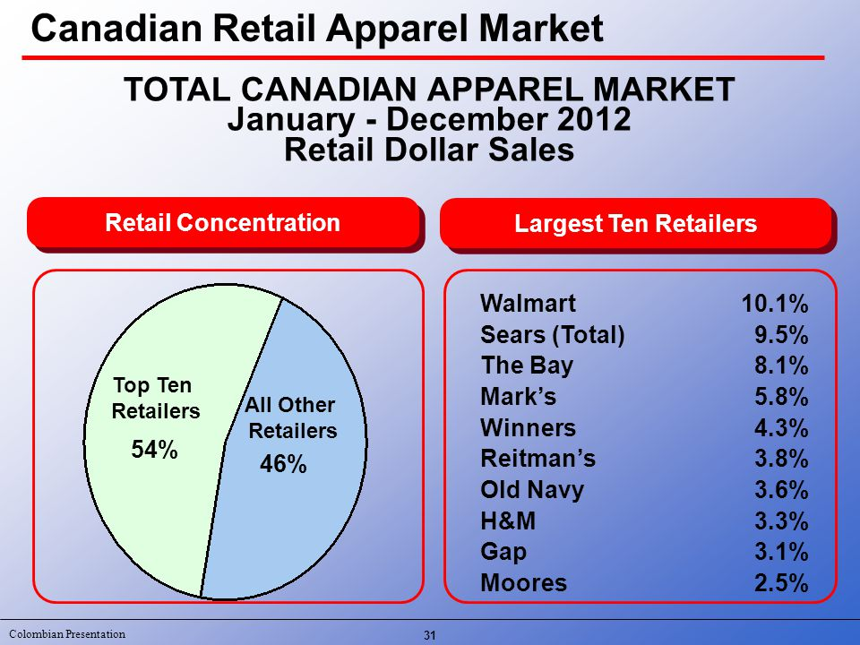 Colombian Presentation 31 TOTAL CANADIAN APPAREL MARKET January - December 2012 Retail Dollar Sales Retail Concentration Largest Ten Retailers Top Ten Retailers All Other Retailers Walmart Sears (Total) The Bay Mark's Winners Reitman's Old Navy H&M Gap Moores 46% 54% 10.1% 9.5% 8.1% 5.8% 4.3% 3.8% 3.6% 3.3% 3.1% 2.5% Canadian Retail Apparel Market
