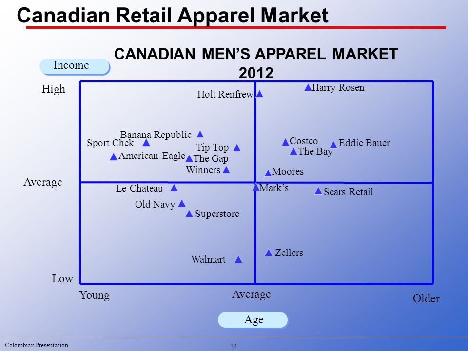 Colombian Presentation Young Older Income CANADIAN MEN'S APPAREL MARKET 2012 Low Average High Winners The Gap Old Navy Sport Chek Walmart Sears Retail Superstore Mark's The Bay Age Costco American Eagle Harry Rosen Holt Renfrew Moores Zellers Tip Top Banana Republic Eddie Bauer Le Chateau 34 Canadian Retail Apparel Market