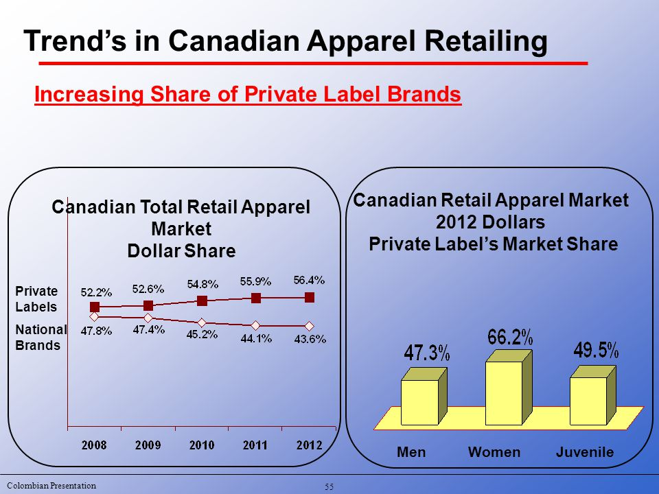 Colombian Presentation Canadian Total Retail Apparel Market Dollar Share Private Labels National Brands Canadian Retail Apparel Market 2012 Dollars Private Label's Market Share MenWomenJuvenile 55 Increasing Share of Private Label Brands Trend's in Canadian Apparel Retailing