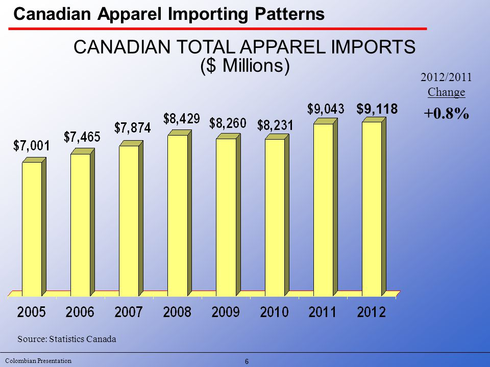 Colombian Presentation 7 Source: Statistics Canada CambodiaBangladeshHondurasTotal Imports ChinaVietnamIndia Imports of Apparel Into Canada January – December 2012 Percent Change Pakistan 14.6% MexicoTurkeyUSA Canadian Apparel Importing Patterns