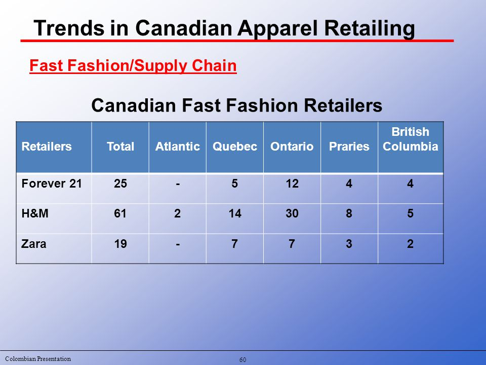 Colombian Presentation RetailersTotalAtlanticQuebecOntarioPraries British Columbia Forever 2125-51244 H&M612143085 Zara19-7732 Fast Fashion/Supply Chain Canadian Fast Fashion Retailers 60 Trends in Canadian Apparel Retailing