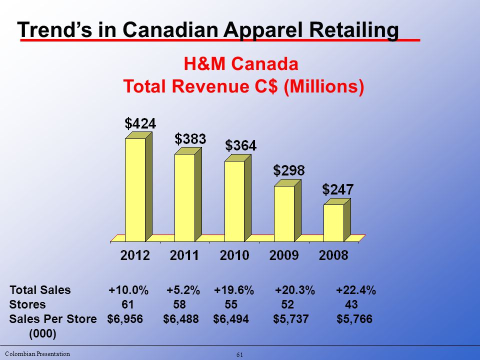 Colombian Presentation H&M Canada Total Revenue C$ (Millions) Total Sales +10.0% +5.2% +19.6% +20.3% +22.4% Stores 61 58 55 5243 Sales Per Store $6,956 $6,488 $6,494 $5,737 $5,766 (000) 61 Trend's in Canadian Apparel Retailing