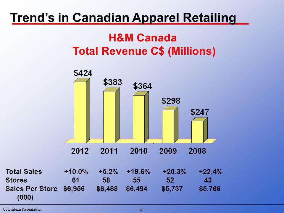 Colombian Presentation H&M Canada Total Revenue C$ (Millions) Total Sales +10.0% +5.2% +19.6% +20.3% +22.4% Stores 61 58 55 5243 Sales Per Store $6,95