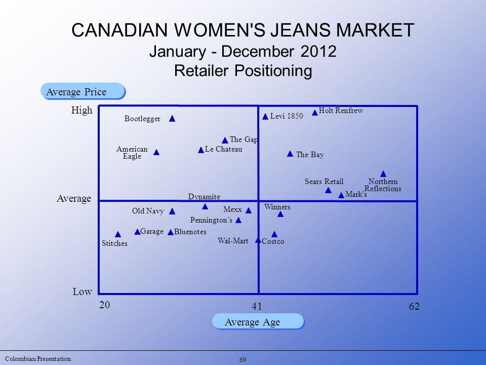 Colombian Presentation 69 20 62 Average Age Average Price CANADIAN WOMEN'S JEANS MARKET January - December 2012 Retailer Positioning Low Average 41 Se