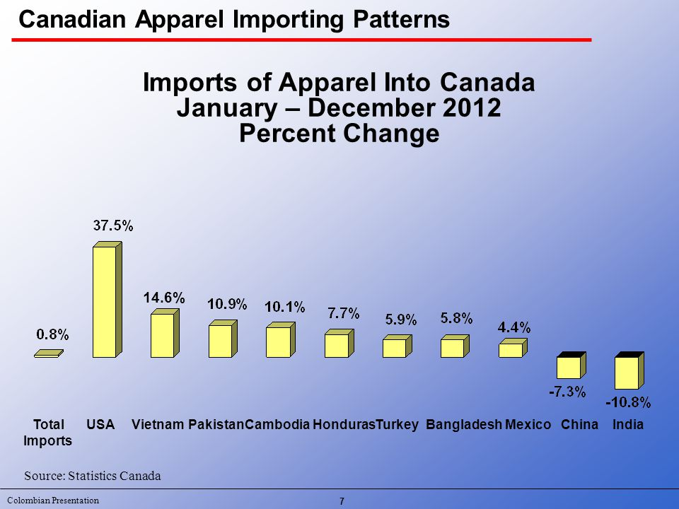 Colombian Presentation CANADIAN TOTAL APPAREL MARKET 2012 Estimated Canadian Retail Dollar Sales (C$Millions ) $27,422 Canadian Retail Apparel Market 28
