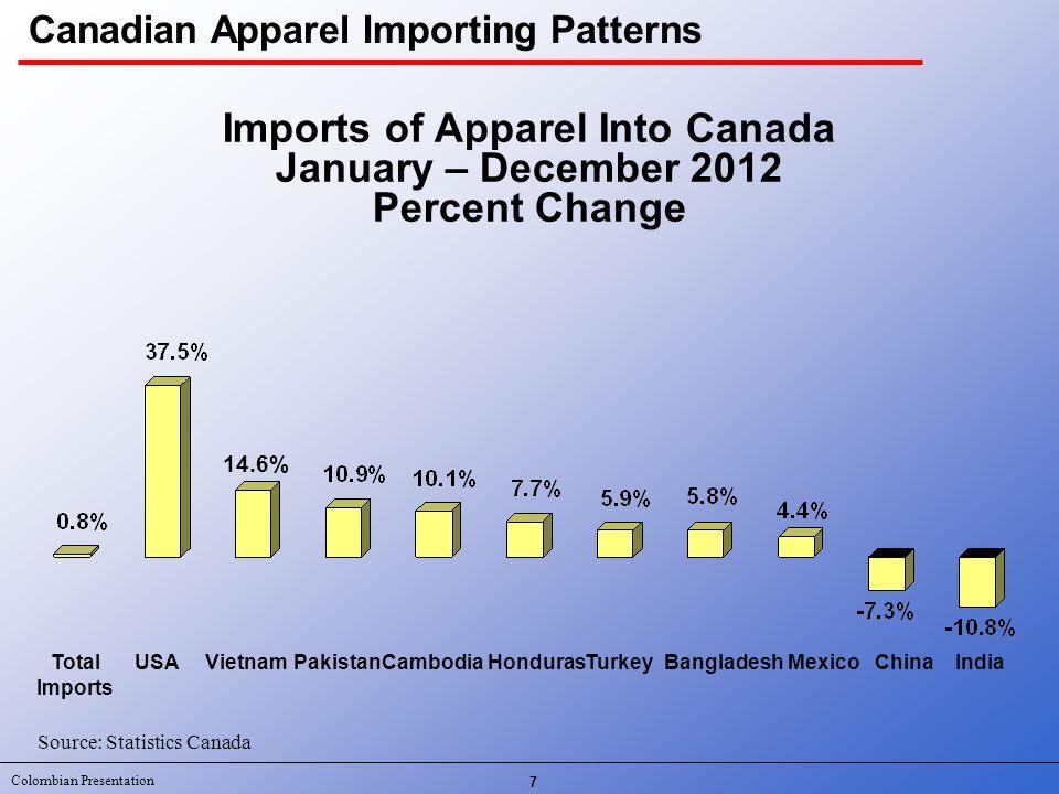 Colombian Presentation 7 Source: Statistics Canada CambodiaBangladeshHondurasTotal Imports ChinaVietnamIndia Imports of Apparel Into Canada January –
