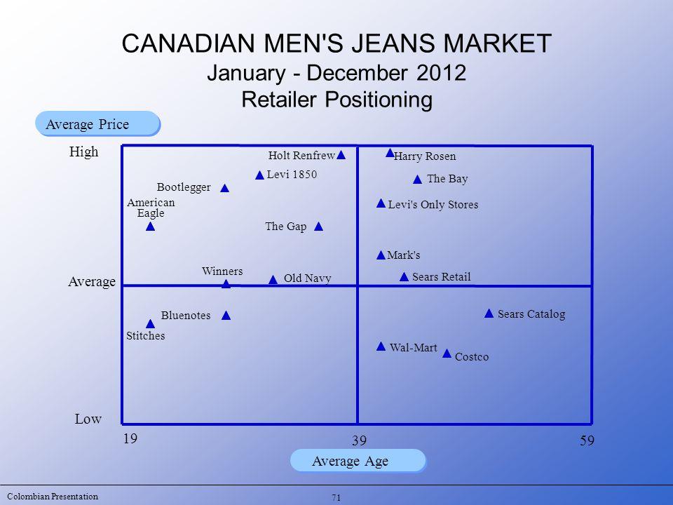 Colombian Presentation 71 19 59 Average Age Average Price CANADIAN MEN'S JEANS MARKET January - December 2012 Retailer Positioning Low Average 39 Sear