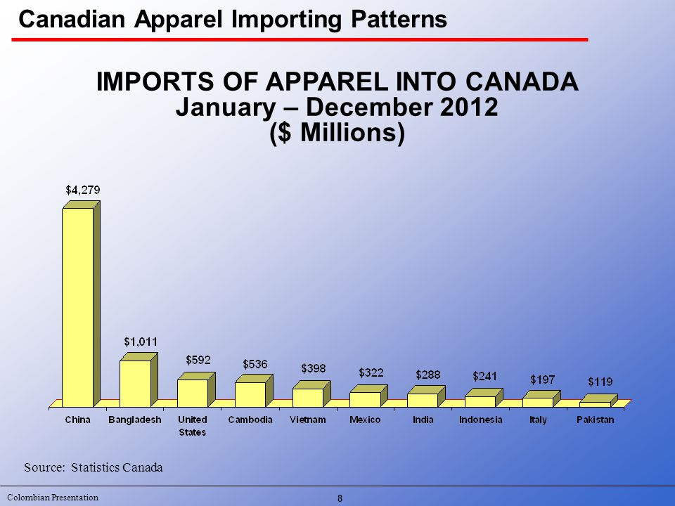 Colombian Presentation 8 IMPORTS OF APPAREL INTO CANADA January – December 2012 ($ Millions) Source: Statistics Canada Canadian Apparel Importing Patt