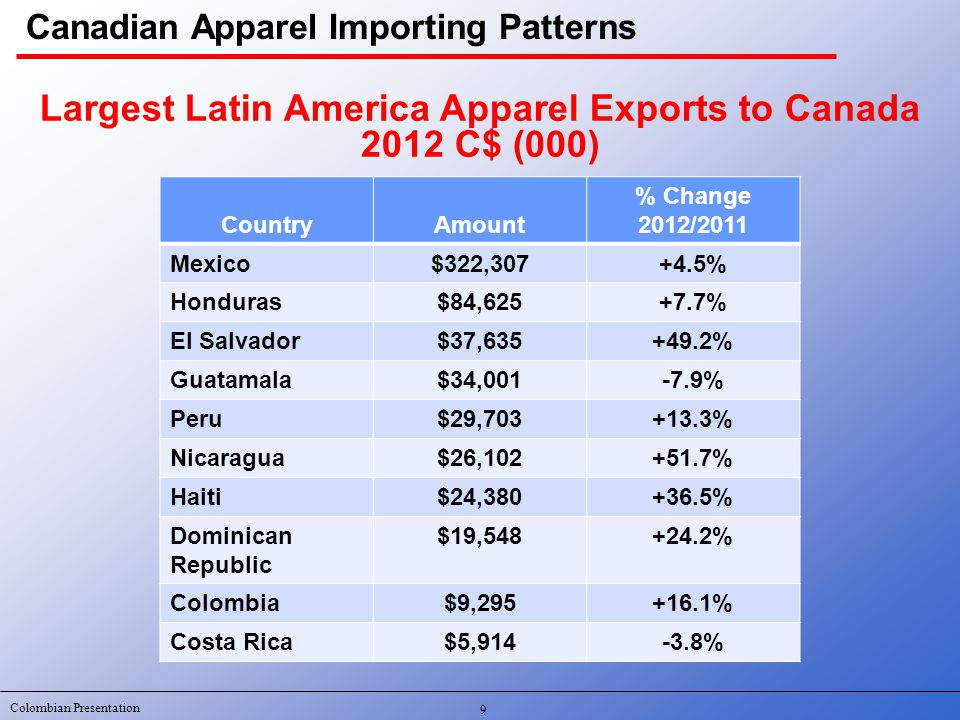 Colombian Presentation Merchandise CategoryExample Fur coatsMany small suppliers Winter outerwearCanadian Goose Mid priced suits and sport coatsPeerless Mid and better priced dress slacksBallin Women's mid priced coordinatesNygard Women's mid/better priced women's lingerie Adorable/Arianne Women's tights/pantyhoseDoris Hosiery Men's underwearStanfield Canadian Domestic Apparel Manufacturing Base Canadian Apparel Suppliers 20