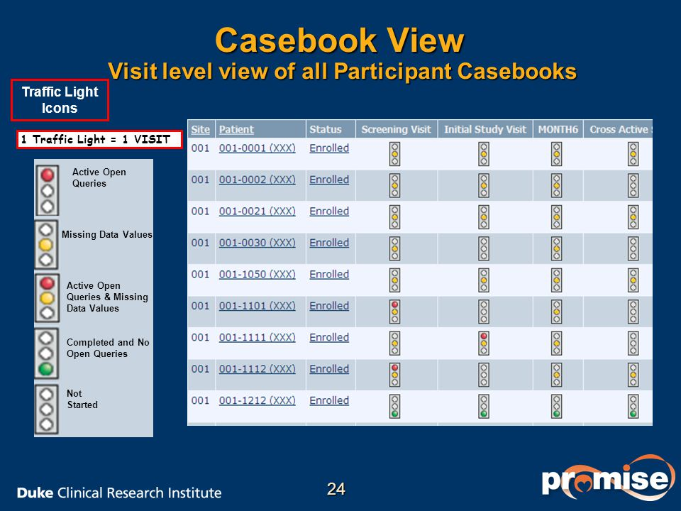 Casebook View Visit level view of all Participant Casebooks 1 Traffic Light = 1 VISIT Traffic Light Icons Not Started Missing Data Values Completed an
