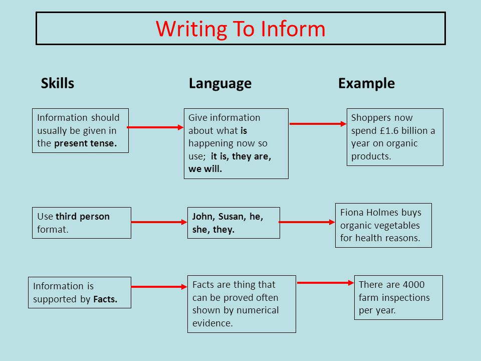Writing To Inform Information should usually be given in the present tense.